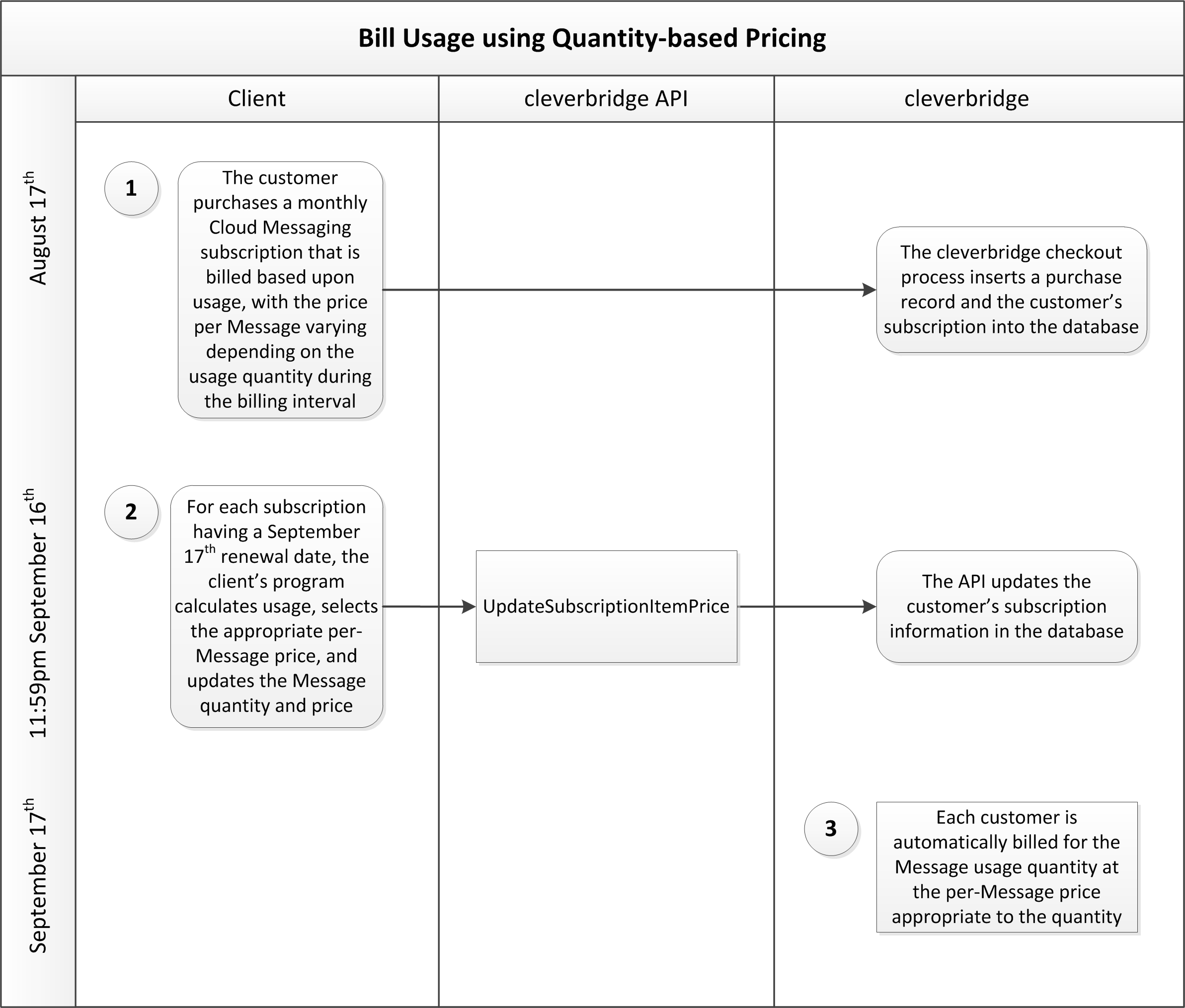 Use case bill usage using quantity based pricing cleverbridge sub bill usage usage qty based price altavistaventures Choice Image